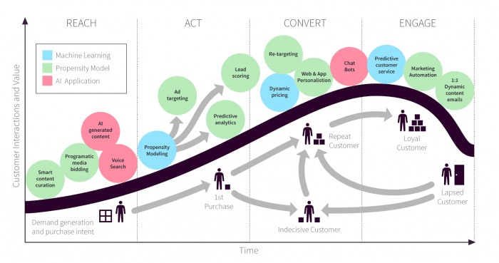 Customer Lifecycle Smart Insights
