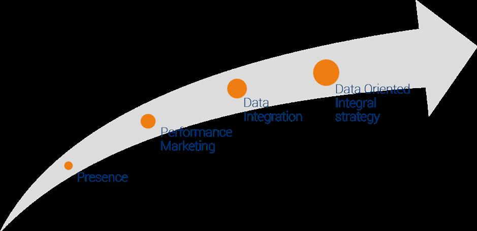 Status volwassenheid marketing analytics