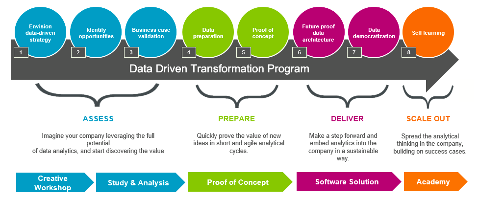 Data driven transformation program