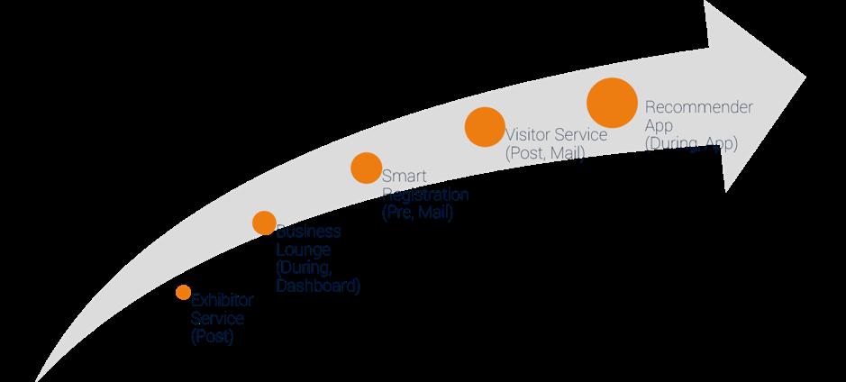 Recommendors maturity curve